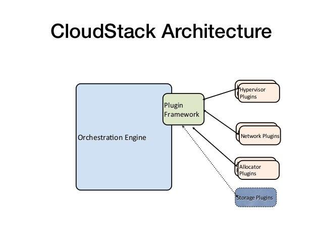 CloudStack Architecture!                                               Hypervisor                                       ...