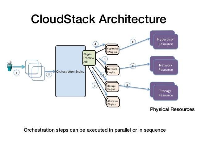 CloudStack Architecture!                                                                                                  ...