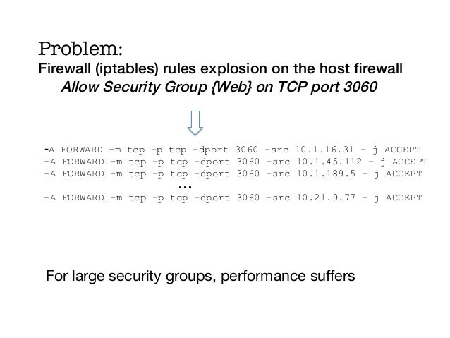 Problem:Firewall (iptables) rules explosion on the host firewall!    Allow Security Group {Web} on TCP port 3060 !    !-A F...