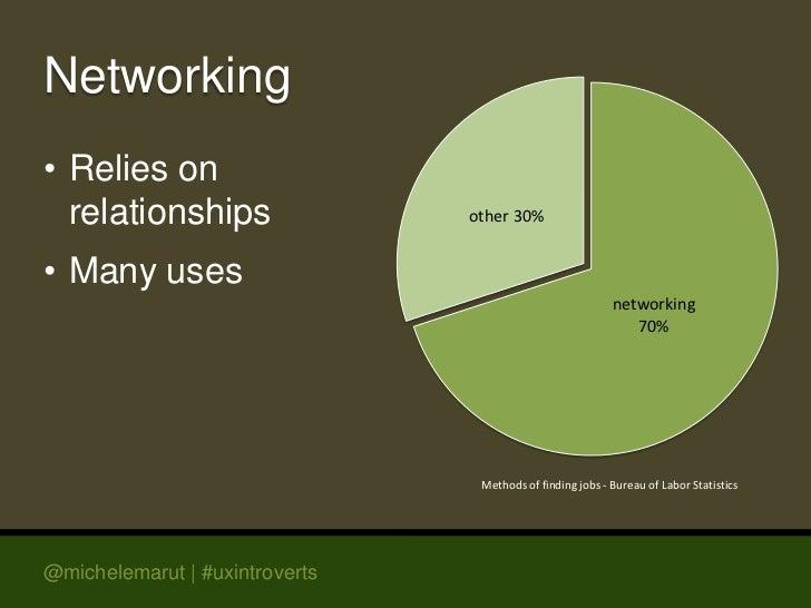 Networking• Relies on  relationships                 other 30%• Many uses                                                 ...