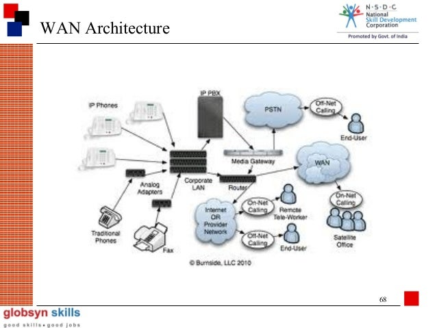 Networking ppt wan architecture 68 ccuart Choice Image