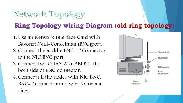 networking report 25 638?cb=1435393201 networking report bnc connector wiring diagram at webbmarketing.co