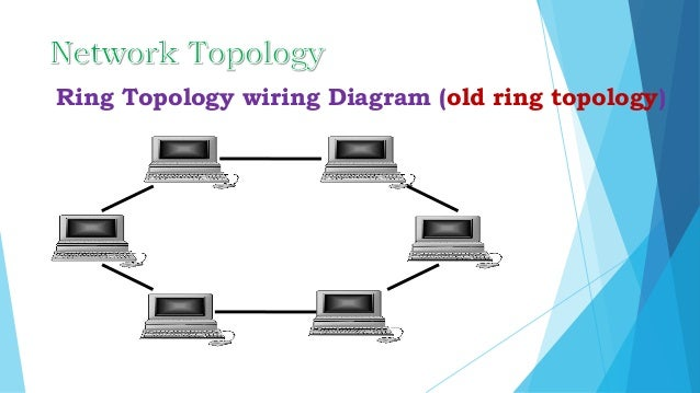 Networking report ring topology wiring diagram old ring topology ccuart Gallery