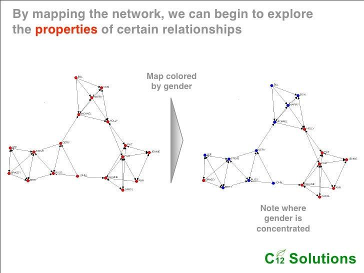 Networkmaps Slide 3