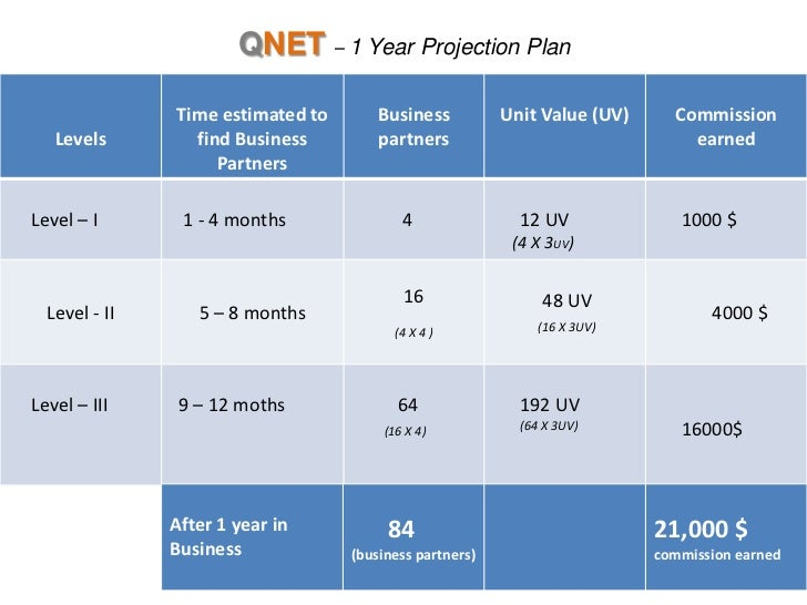5 Things You Should Know Before Beginning Your Direct Selling Journey with QNet