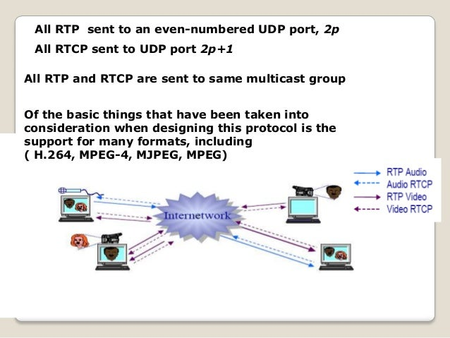 All RTP sent to an even-numbered UDP port, 2p All RTCP sent to UDP port 2p+1 All RTP and RTCP are sent to same multicast g...