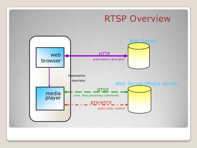 RTSP Methods OPTIONS C S determine capabilities of server/client C S DESCRIBE C S get description of media stream ANNOUNCE...