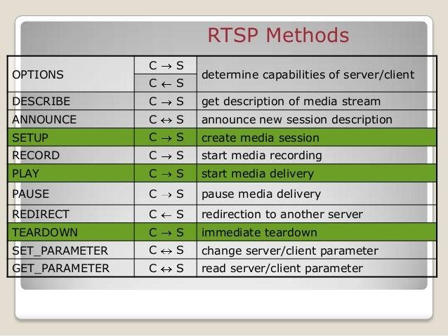 RTSP Session media server RTSP server data source media player AV subsystem RTSP client RTSP OK RTSP PLAY RTSP OK RTP AUDI...