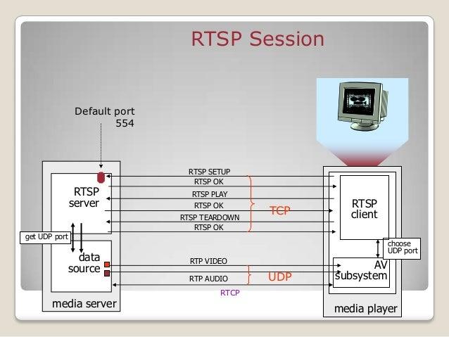 RIP RTCP RTSP
