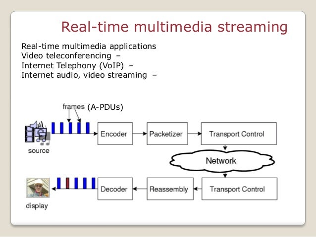 Real-time multimedia streaming Real-time multimedia applications –Video teleconferencing –Internet Telephony (VoIP) –Inter...