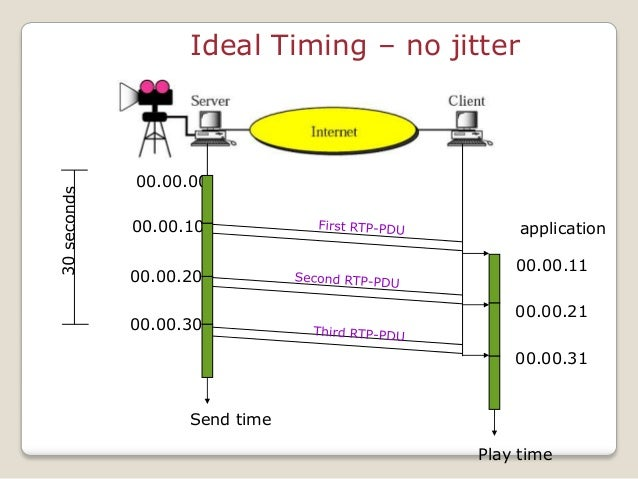 Ideal Timing – no jitter 00.00.00 00.00.10 00.00.20 00.00.30 00.00.11 00.00.21 00.00.31 Send time Play time application