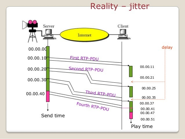 Reality – jitter 00.00.00 00.00.10 00.00.20 00.00.30 00.00.11 Send time Play time 00.00.21 00.00.25 00.00.35 00.00.37 00.0...