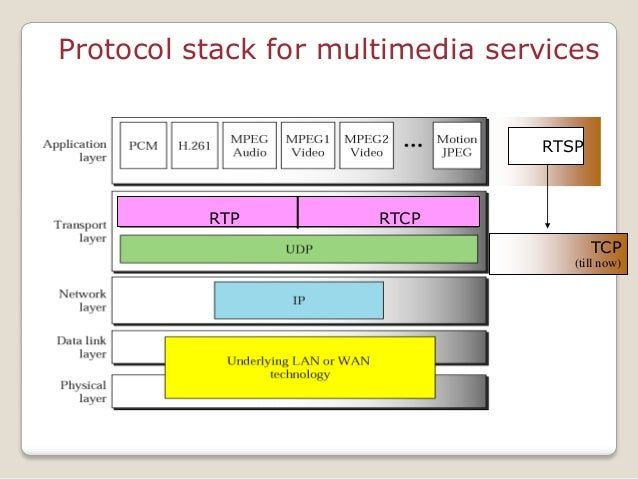 TCP (till now) RTSP Protocol stack for multimedia services RTP RTCP