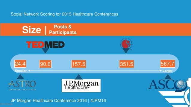 Size | Social Network Scoring for 2015 Healthcare Conferences Smaller Larger 24.4 567.790.6 157.5 351.5 Posts & Participan...
