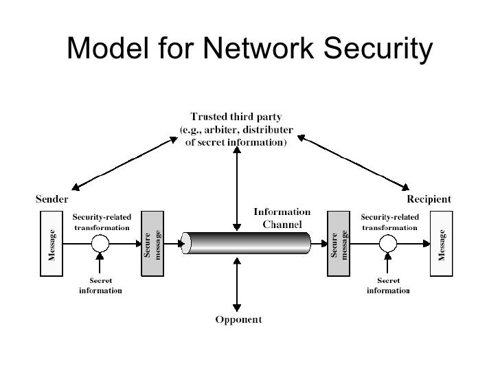 Security Services 5 Model
