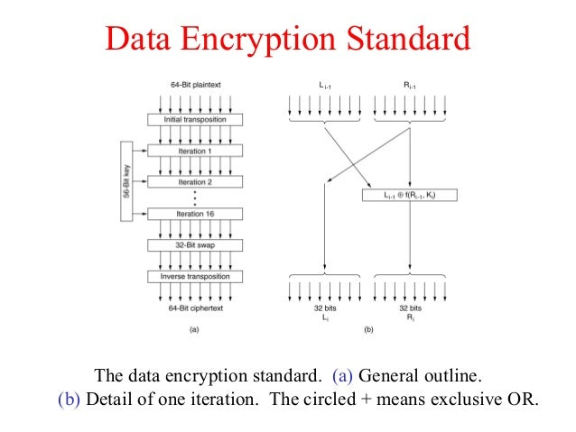 Data Encryption Standard The data encryption standard. (a) General outline. (b) Detail of one iteration. The circled + mea...