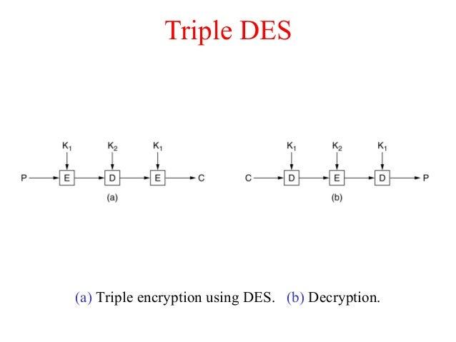 Triple DES (a) Triple encryption using DES. (b) Decryption.