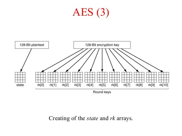 AES (3) Creating of the state and rk arrays.