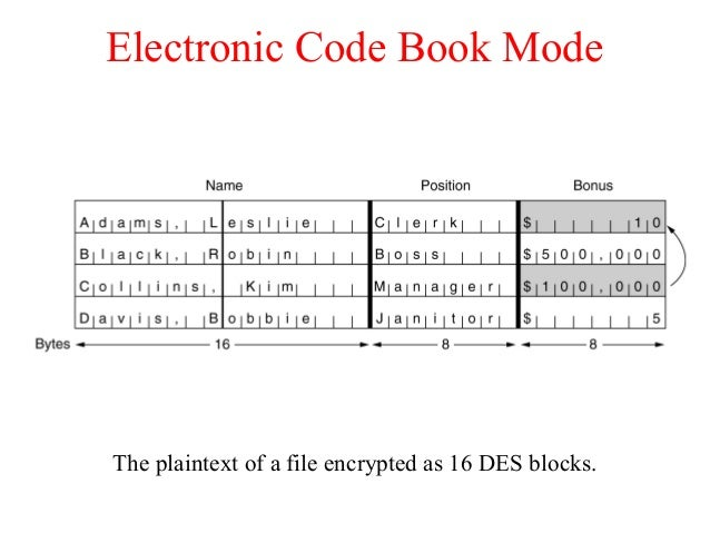 Electronic Code Book Mode The plaintext of a file encrypted as 16 DES blocks.