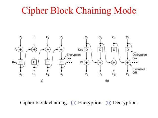 Cipher Block Chaining Mode Cipher block chaining. (a) Encryption. (b) Decryption.