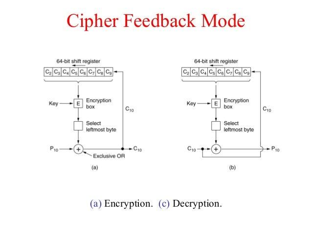 Cipher Feedback Mode (a) Encryption. (c) Decryption.