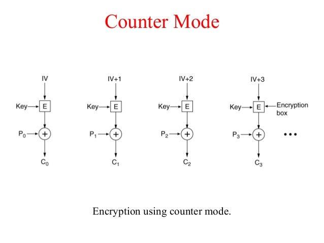 Counter Mode Encryption using counter mode.