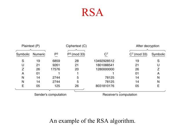 RSA An example of the RSA algorithm.