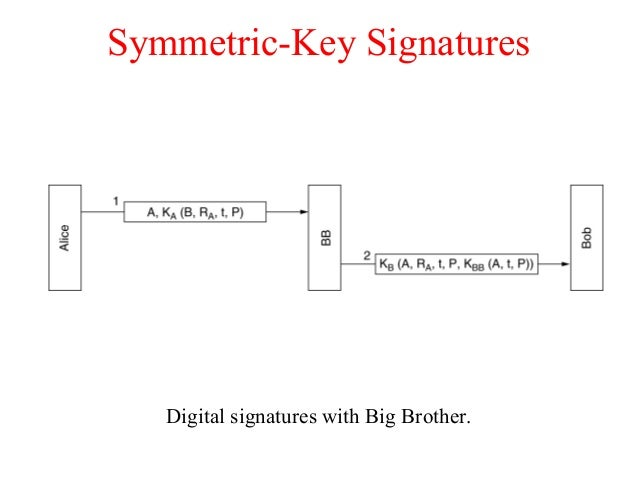 Symmetric-Key Signatures Digital signatures with Big Brother.