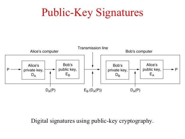 Public-Key Signatures Digital signatures using public-key cryptography.