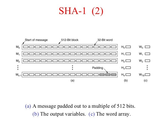 SHA-1 (2) (a) A message padded out to a multiple of 512 bits. (b) The output variables. (c) The word array.