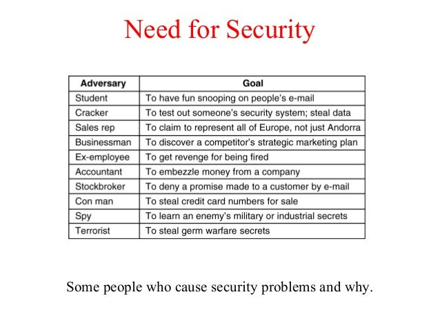 Need for Security Some people who cause security problems and why.