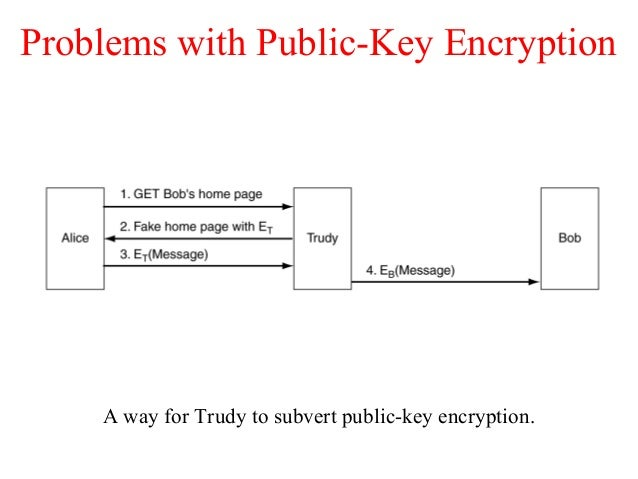 Problems with Public-Key Encryption A way for Trudy to subvert public-key encryption.