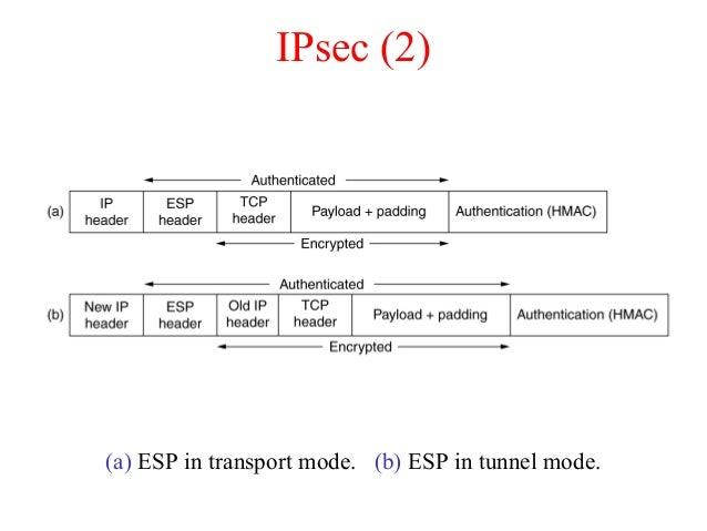 IPsec (2) (a) ESP in transport mode. (b) ESP in tunnel mode.