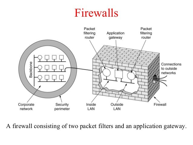 Firewalls A firewall consisting of two packet filters and an application gateway.