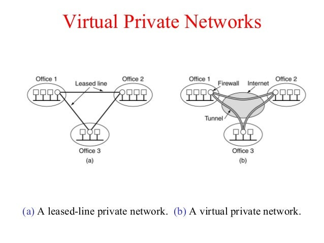 Virtual Private Networks (a) A leased-line private network. (b) A virtual private network.
