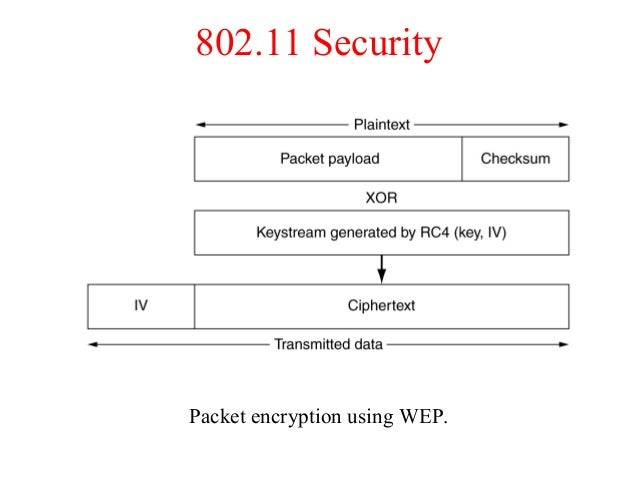 802.11 Security Packet encryption using WEP.