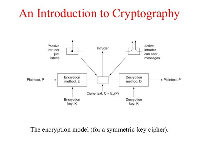 An Introduction to Cryptography The encryption model (for a symmetric-key cipher).