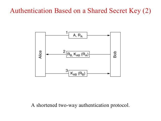 Authentication Based on a Shared Secret Key (2) A shortened two-way authentication protocol.