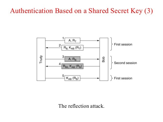 Authentication Based on a Shared Secret Key (3) The reflection attack.