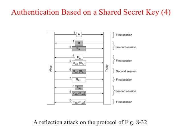Authentication Based on a Shared Secret Key (4) A reflection attack on the protocol of Fig. 8-32.