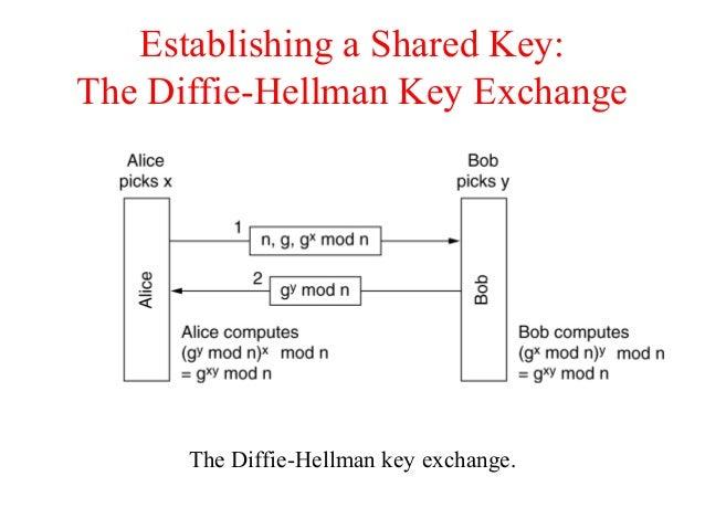 Establishing a Shared Key: The Diffie-Hellman Key Exchange The Diffie-Hellman key exchange.