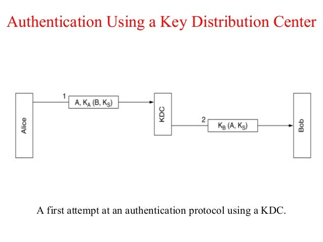 Authentication Using a Key Distribution Center A first attempt at an authentication protocol using a KDC.