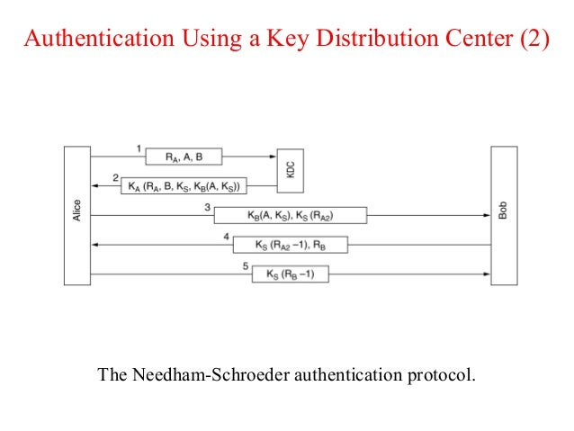 Authentication Using a Key Distribution Center (2) The Needham-Schroeder authentication protocol.