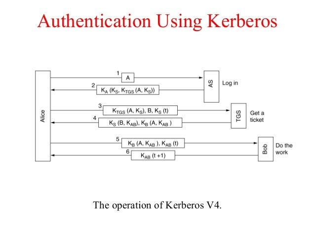 Authentication Using Kerberos The operation of Kerberos V4.