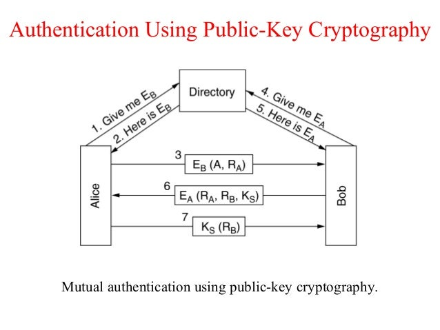 Authentication Using Public-Key Cryptography Mutual authentication using public-key cryptography.