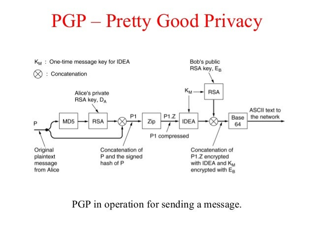 PGP – Pretty Good Privacy PGP in operation for sending a message.