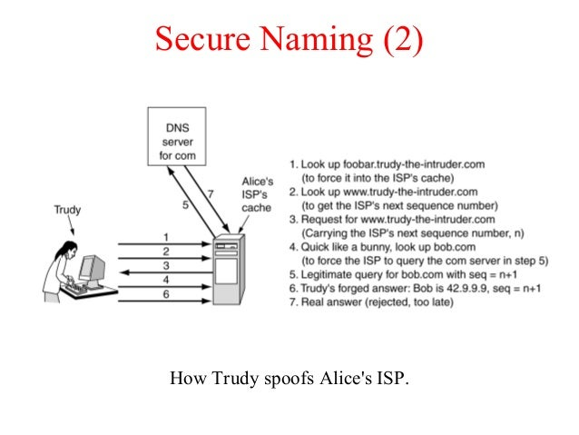 Secure Naming (2) How Trudy spoofs Alice's ISP.
