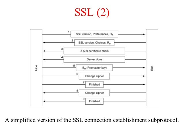 SSL (2) A simplified version of the SSL connection establishment subprotocol.