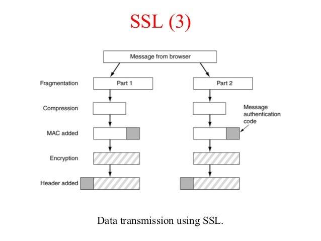 SSL (3) Data transmission using SSL.