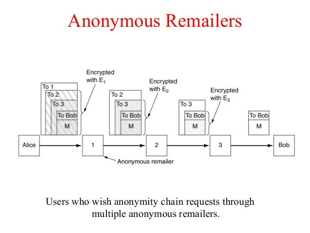Anonymous Remailers Users who wish anonymity chain requests through multiple anonymous remailers.